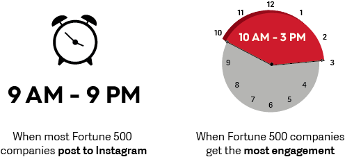 Fortune 500 Instagram Strategy